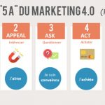 un nouveau blog Article Marketing