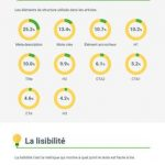 Health runs on Google: toutes les astuces SEO pour pousser le classement